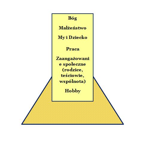 Piramida wartości domowy kosciol